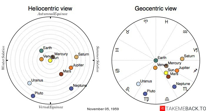 Planetary positions on November 05, 1959 - Heliocentric and Geocentric views