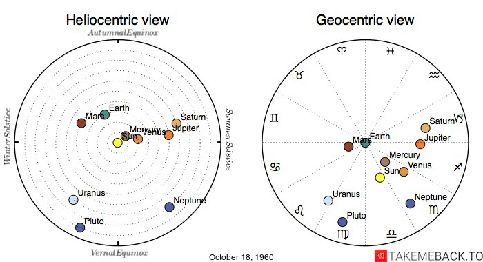 Planetary positions on October 18, 1960 - Heliocentric and Geocentric views
