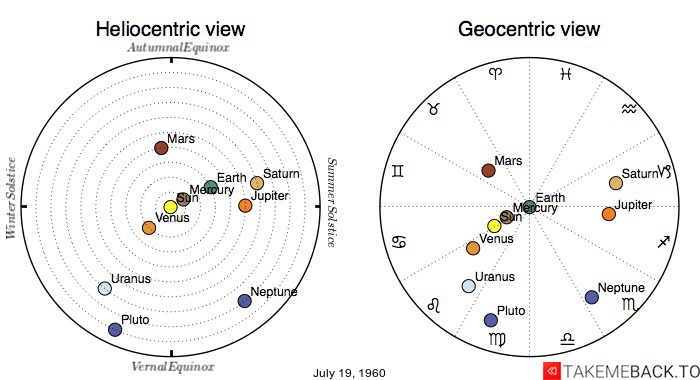Planetary positions on July 19th, 1960 - Heliocentric and Geocentric views