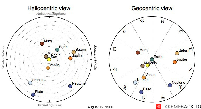 Planetary positions on August 12, 1960 - Heliocentric and Geocentric views