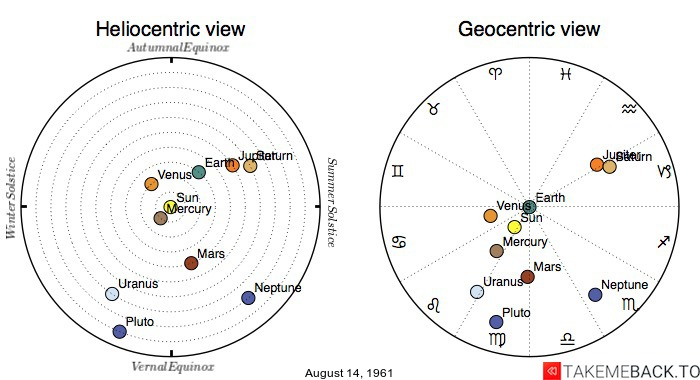 Planetary positions on August 14, 1961 - Heliocentric and Geocentric views