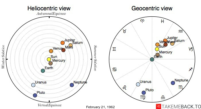 Planetary positions on February 21st, 1962 - Heliocentric and Geocentric views