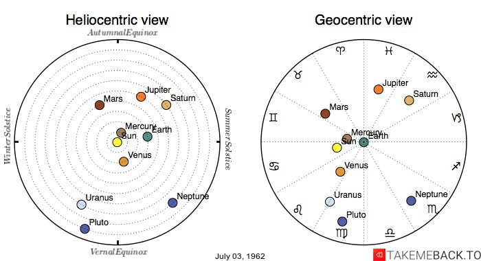 Planetary positions on July 3rd, 1962 - Heliocentric and Geocentric views