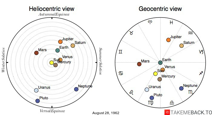 Planetary positions on August 28th, 1962 - Heliocentric and Geocentric views