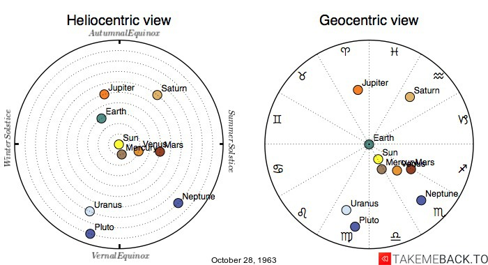 Planetary positions on October 28th, 1963 - Heliocentric and Geocentric views