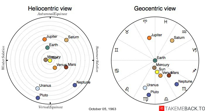 Planetary positions on October 05, 1963 - Heliocentric and Geocentric views
