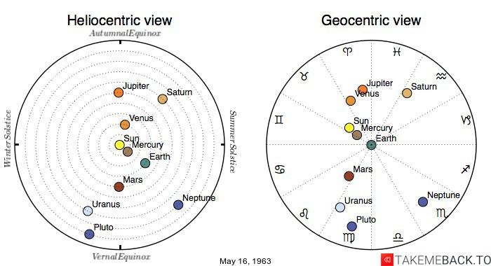 Planetary positions on May 16, 1963 - Heliocentric and Geocentric views