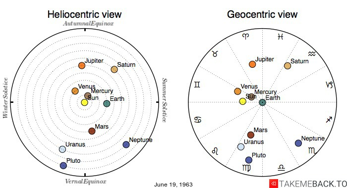 Planetary positions on June 19, 1963 - Heliocentric and Geocentric views