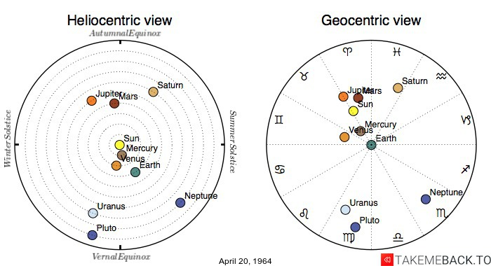 Planetary positions on April 20th, 1964 - Heliocentric and Geocentric views