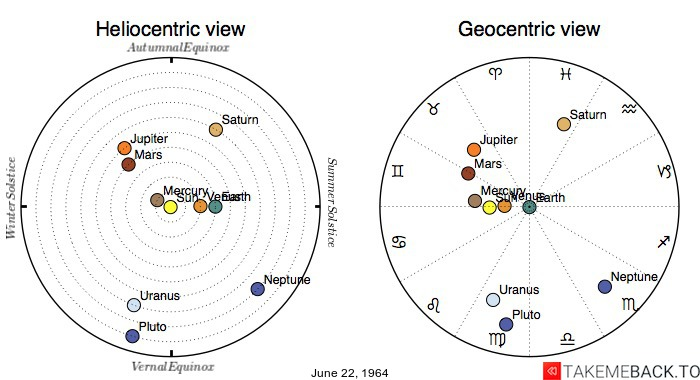 Planetary positions on June 22, 1964 - Heliocentric and Geocentric views