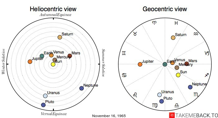 Planetary positions on November 16th, 1965 - Heliocentric and Geocentric views