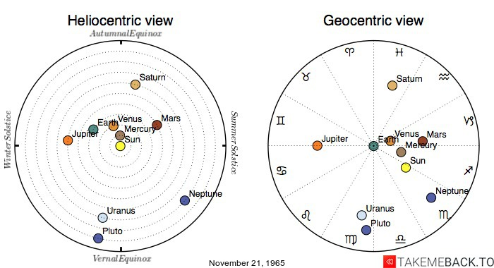 Planetary positions on November 21st, 1965 - Heliocentric and Geocentric views