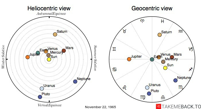Planetary positions on November 22nd, 1965 - Heliocentric and Geocentric views