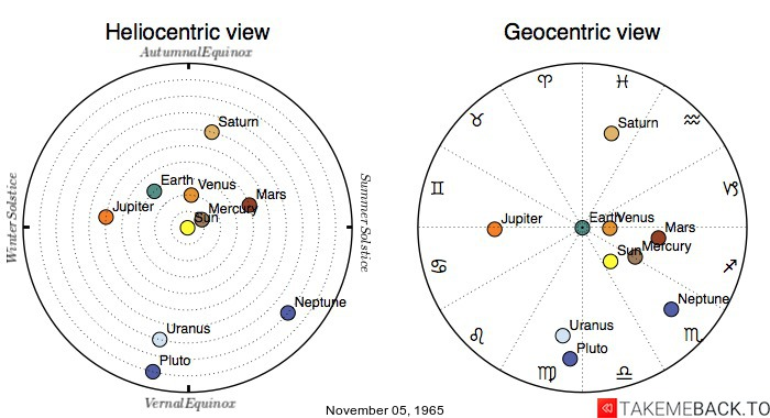 Planetary positions on November 5th, 1965 - Heliocentric and Geocentric views