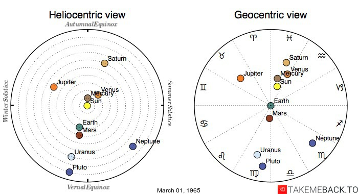 Planetary positions on March 01, 1965 - Heliocentric and Geocentric views
