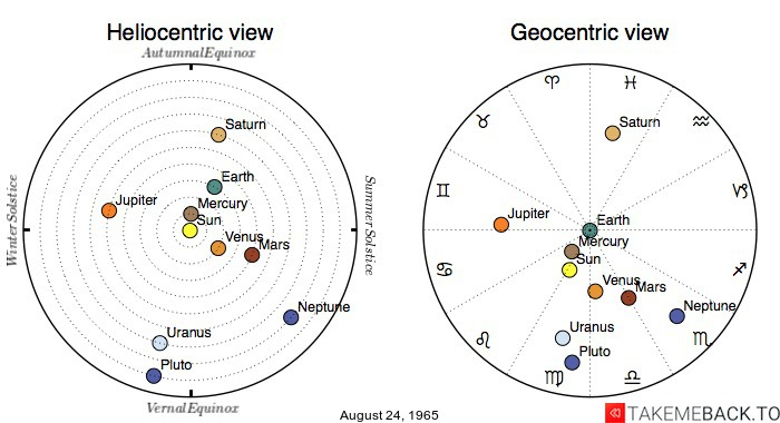 Planetary positions on August 24th, 1965 - Heliocentric and Geocentric views