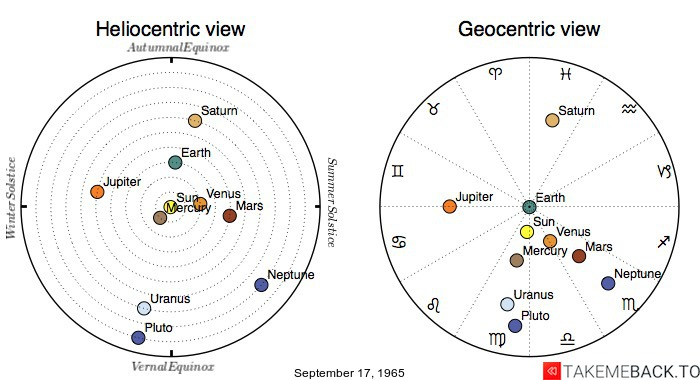 Planetary positions on September 17, 1965 - Heliocentric and Geocentric views