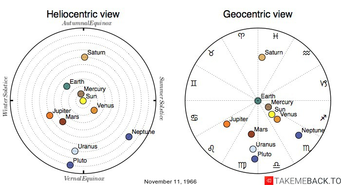 Planetary positions on November 11, 1966 - Heliocentric and Geocentric views