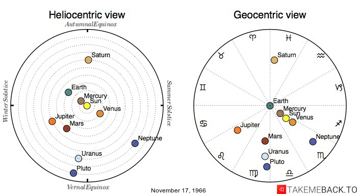 Planetary positions on November 17, 1966 - Heliocentric and Geocentric views