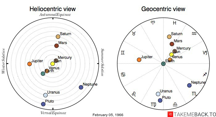 Planetary positions on February 05, 1966 - Heliocentric and Geocentric views