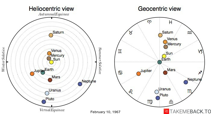 Planetary positions on February 10, 1967 - Heliocentric and Geocentric views