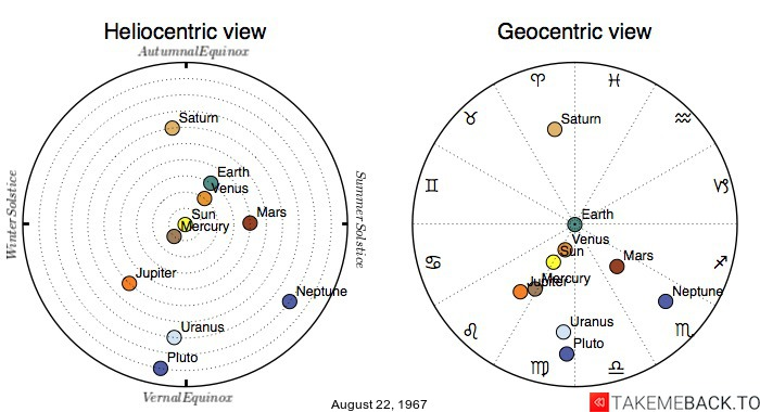 Planetary positions on August 22nd, 1967 - Heliocentric and Geocentric views