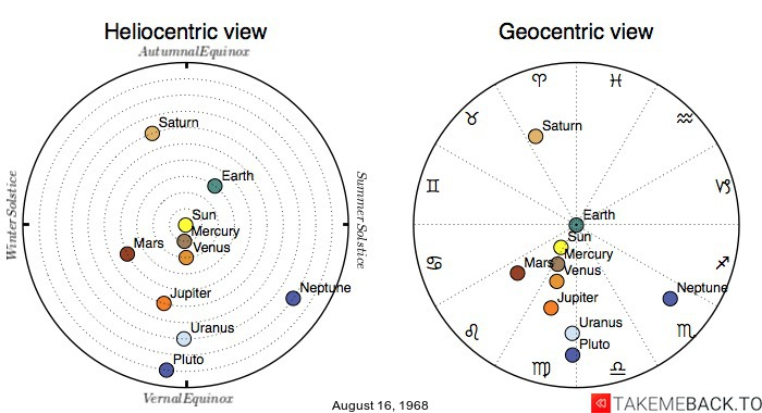 Planetary positions on August 16, 1968 - Heliocentric and Geocentric views