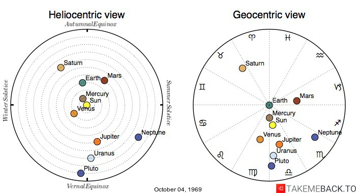 Planetary positions on October 04, 1969 - Heliocentric and Geocentric views