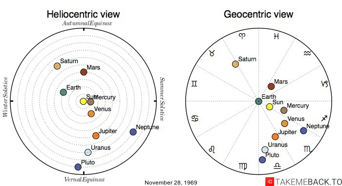 Planetary positions on November 28, 1969 - Heliocentric and Geocentric views