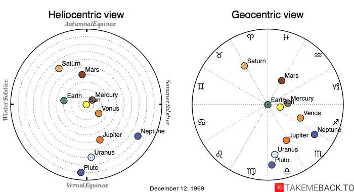 Planetary positions on December 12, 1969 - Heliocentric and Geocentric views