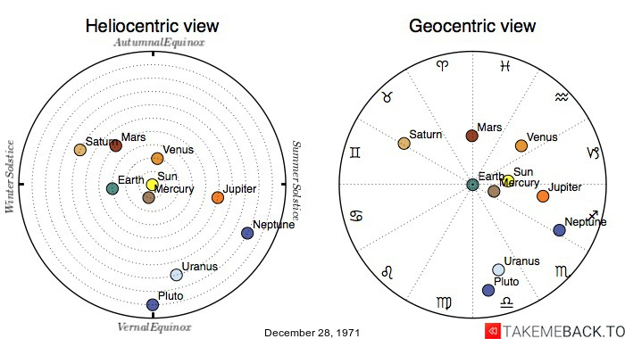 Planetary positions on December 28, 1971 - Heliocentric and Geocentric views