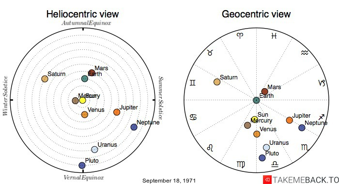 Planetary positions on September 18, 1971 - Heliocentric and Geocentric views