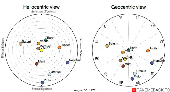 Planetary positions on August 30, 1972 - Heliocentric and Geocentric views
