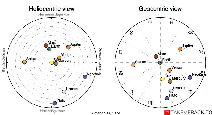 Planetary positions on October 03, 1973 - Heliocentric and Geocentric views