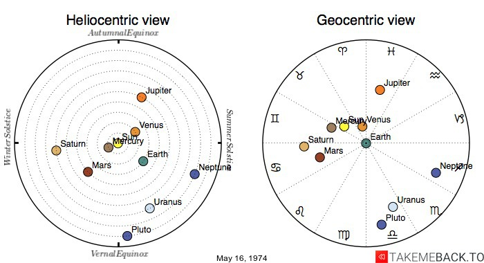 Planetary positions on May 16, 1974 - Heliocentric and Geocentric views