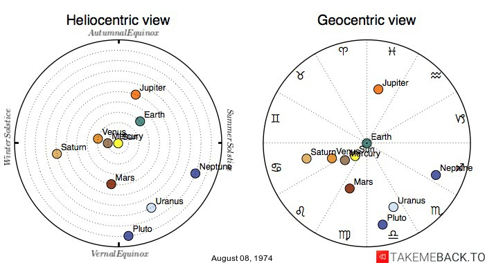 Planetary positions on August 08, 1974 - Heliocentric and Geocentric views
