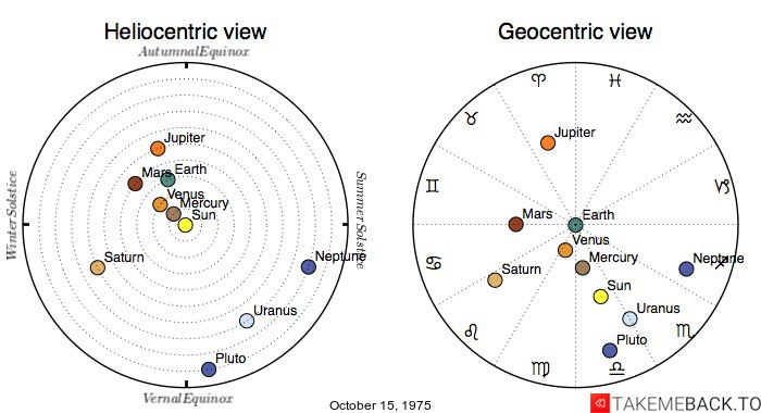 Planetary positions on October 15, 1975 - Heliocentric and Geocentric views