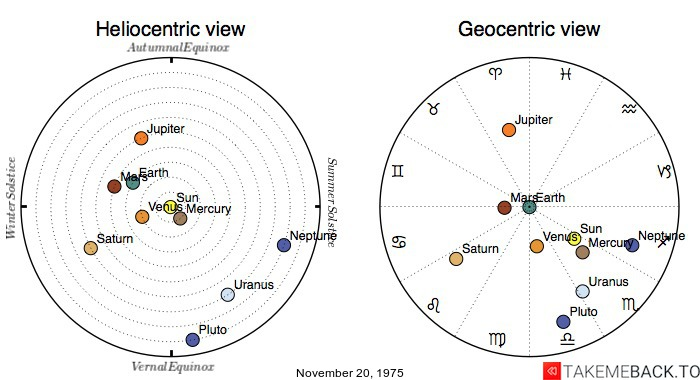 Planetary positions on November 20, 1975 - Heliocentric and Geocentric views