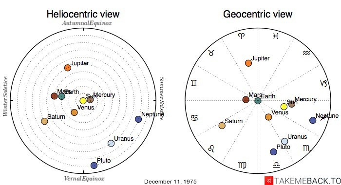 Planetary positions on December 11, 1975 - Heliocentric and Geocentric views