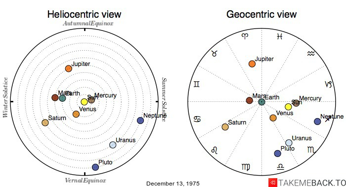 Planetary positions on December 13, 1975 - Heliocentric and Geocentric views