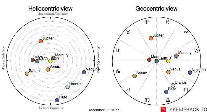Planetary positions on December 23, 1975 - Heliocentric and Geocentric views