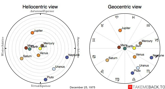 Planetary positions on December 25, 1975 - Heliocentric and Geocentric views