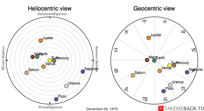 Planetary positions on December 06, 1975 - Heliocentric and Geocentric views