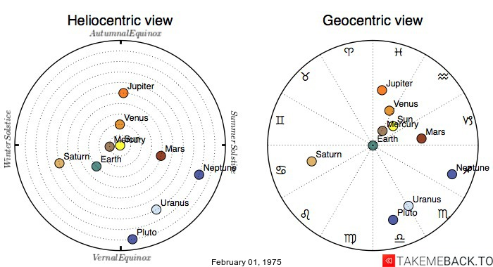 Planetary positions on February 01, 1975 - Heliocentric and Geocentric views