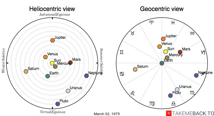 Planetary positions on March 02, 1975 - Heliocentric and Geocentric views
