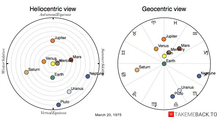 Planetary positions on March 20, 1975 - Heliocentric and Geocentric views