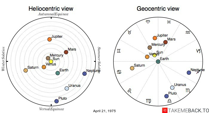 Planetary positions on April 21, 1975 - Heliocentric and Geocentric views