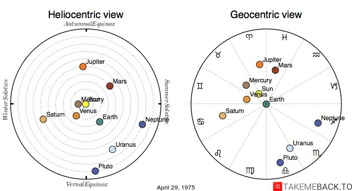Planetary positions on April 29, 1975 - Heliocentric and Geocentric views