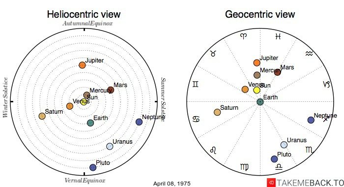 Planetary positions on April 08, 1975 - Heliocentric and Geocentric views