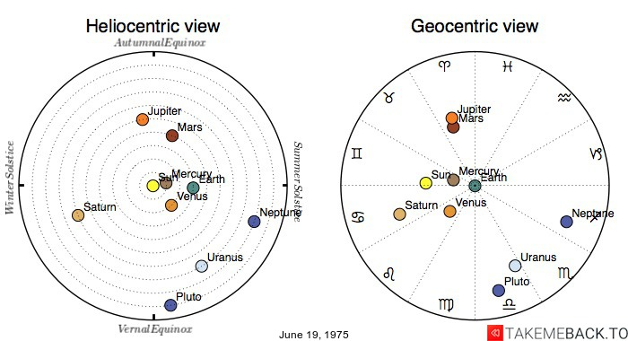 Planetary positions on June 19, 1975 - Heliocentric and Geocentric views